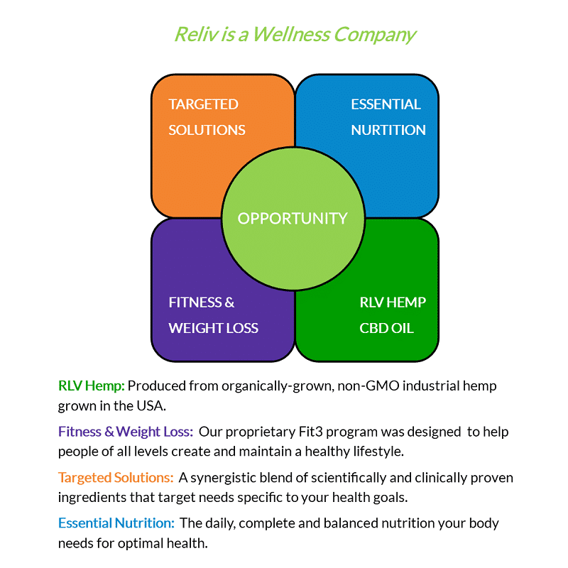 Reliv is a Wellness Company with an exciting Business Opportunity